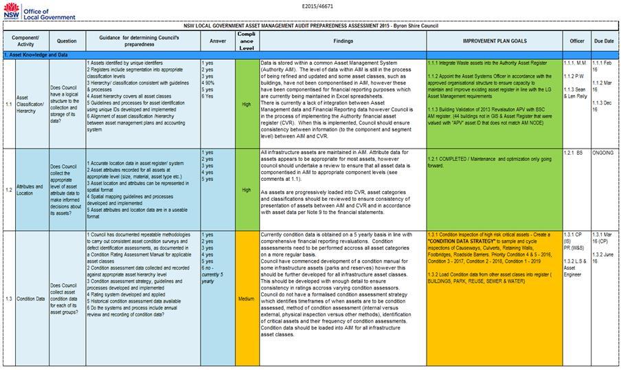 Draft Strategic Asset Management Plan